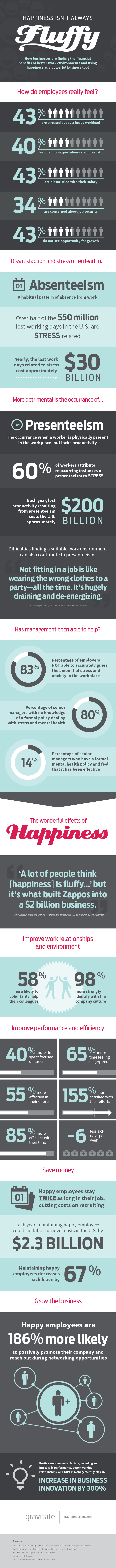 Employee Happiness as a Business Tool Infographic