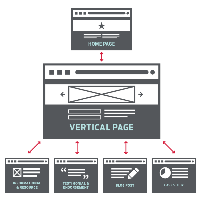 Internal link structure for vertical marketing.
