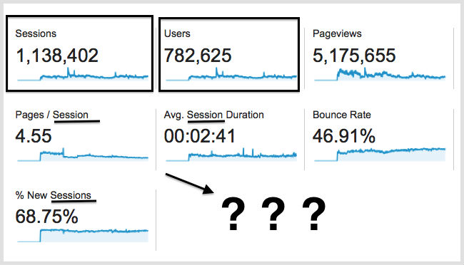 what are sessions in google analytics, image