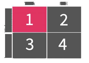 quadrant 1