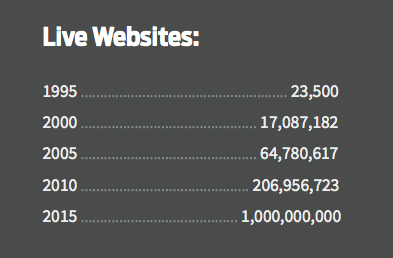 number of live websites since 1995