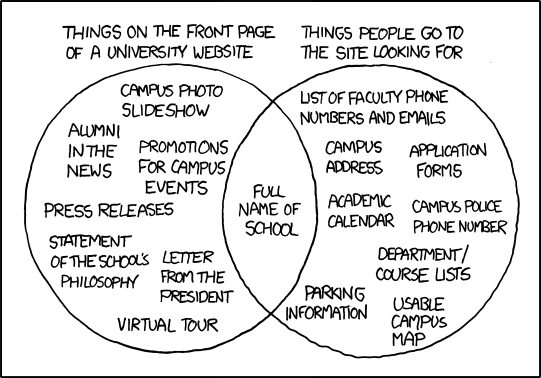 Image courtesy of: xkcd