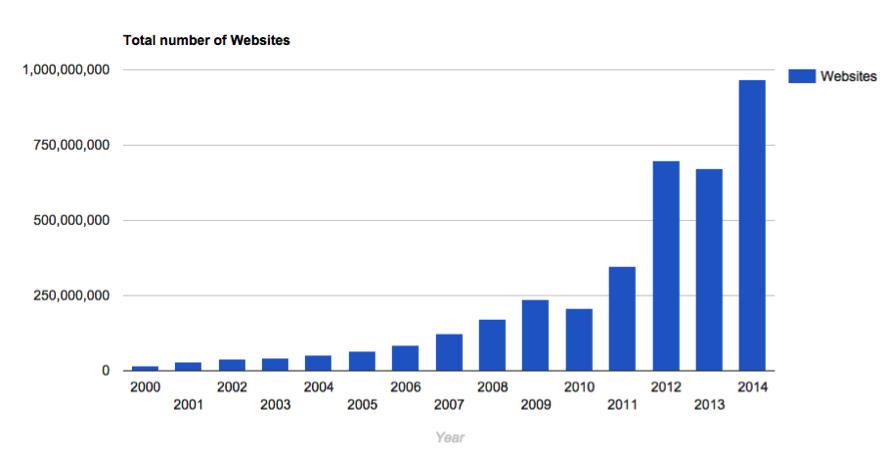 totalnumberofwebsites