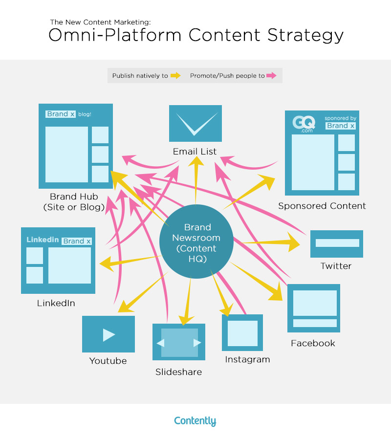 Contently: Channel Strategy
