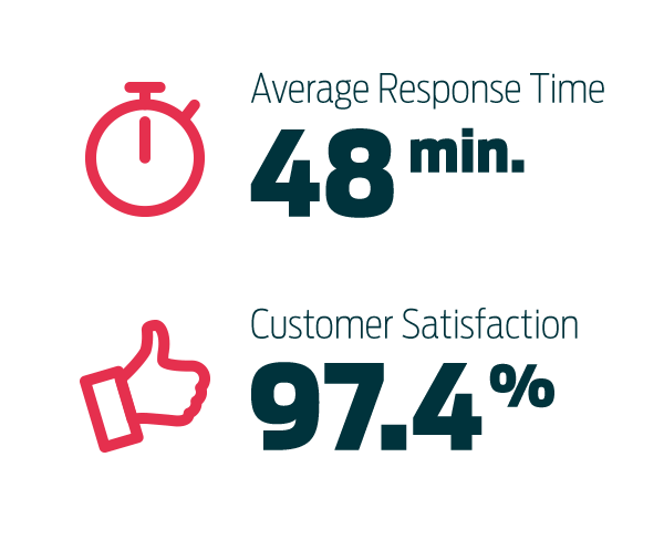 48 minute response time, 97.4% satisfaction rate