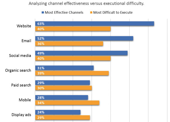 analyzing channel effectiveness