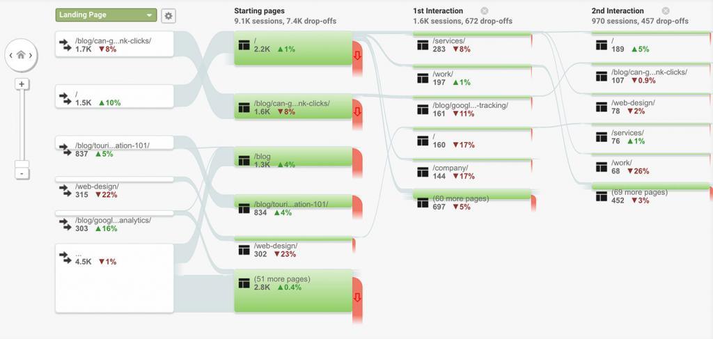 Viewing Behavior Flow in Google Analytics