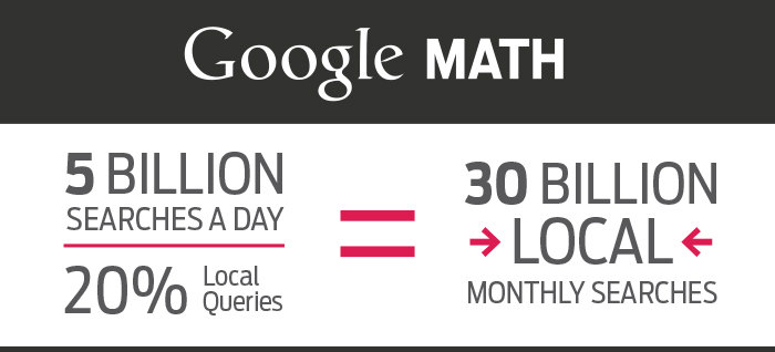 30 billion local searches per month on Google